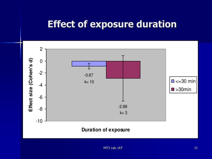 Effect of exposure duration