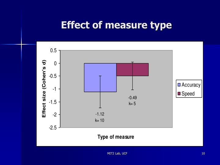 Effect of measure type