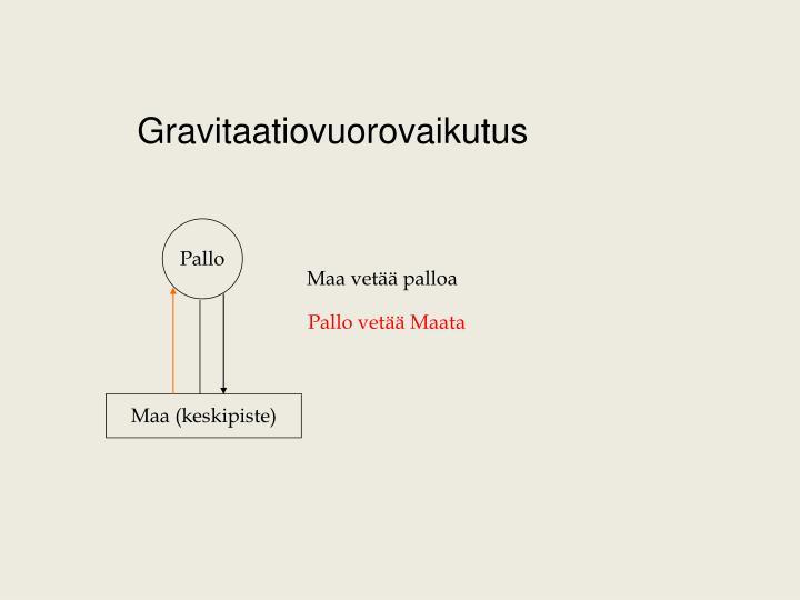 Gravitaatiovuorovaikutus