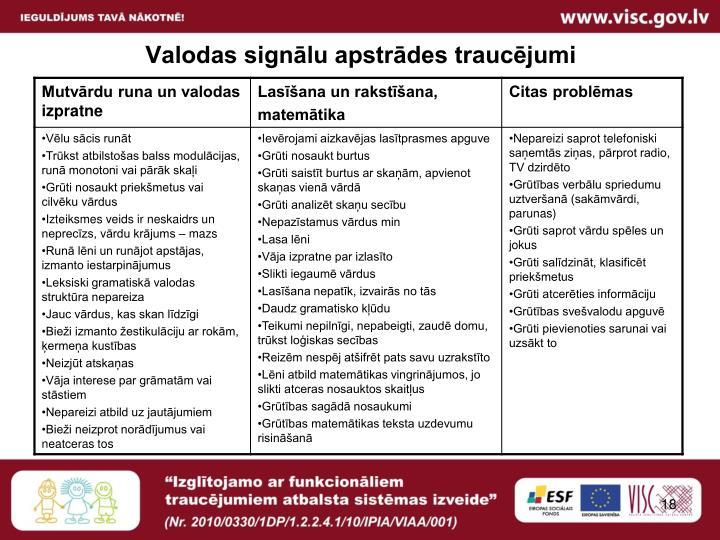 Valodas signālu apstrādes traucējumi