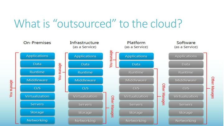 "What is ""outsourced"" to the cloud?"