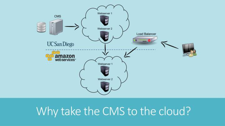 Why take the CMS to the cloud?