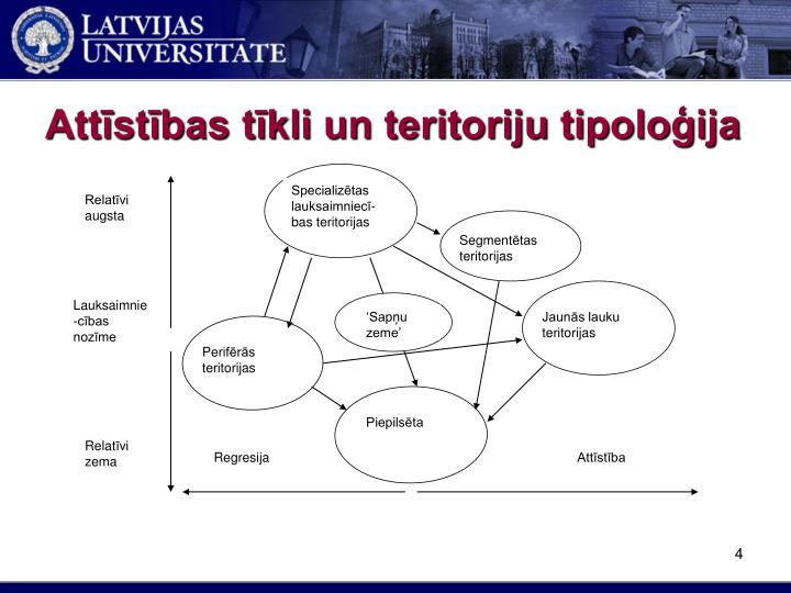 Attīstības tīkli un teritoriju tipoloģija