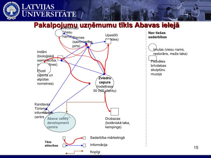 Pakalpojumu uzņēmumu tīkls Abavas ielejā