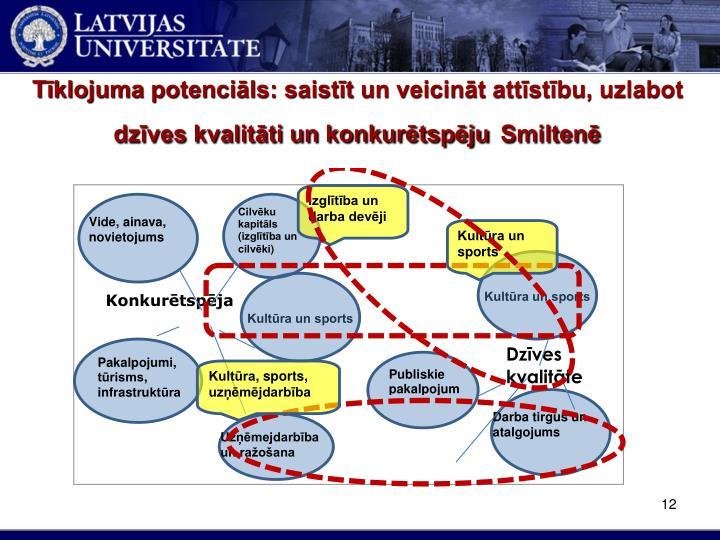 Tīklojuma potenciāls: saistīt un veicināt attīstību, uzlabot dzīves kvalitāti un konkurētspēju