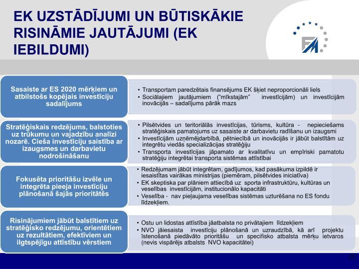 EK uzstādījumi un būtiskākie risināmie jautājumi (EK iebildumi)