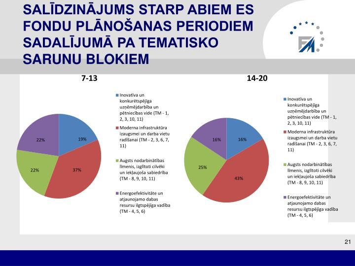 Salīdzinājums starp abiem ES fondu plānošanas periodiem sadalījumā pa tematisko sarunu blokiem