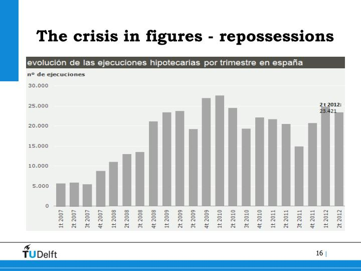 The crisis in figures - repossessions