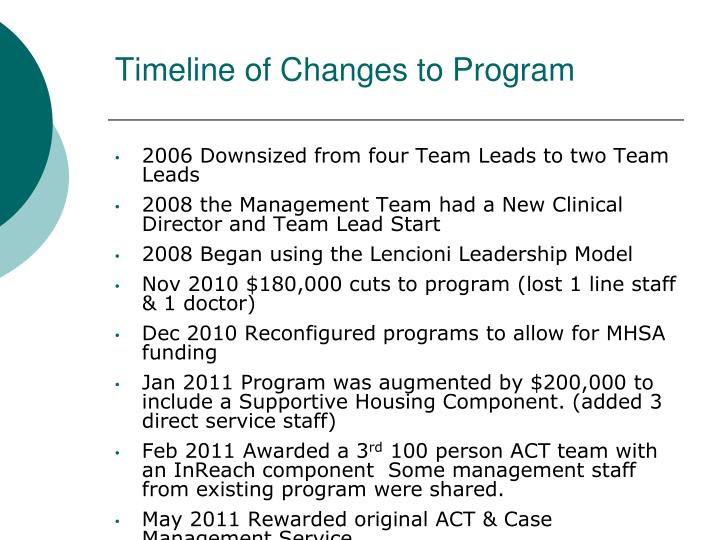 Timeline of Changes to Program