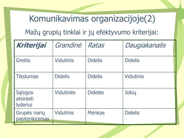 Komunikavimas organizacijoje(