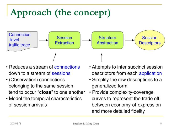 Approach (the concept)