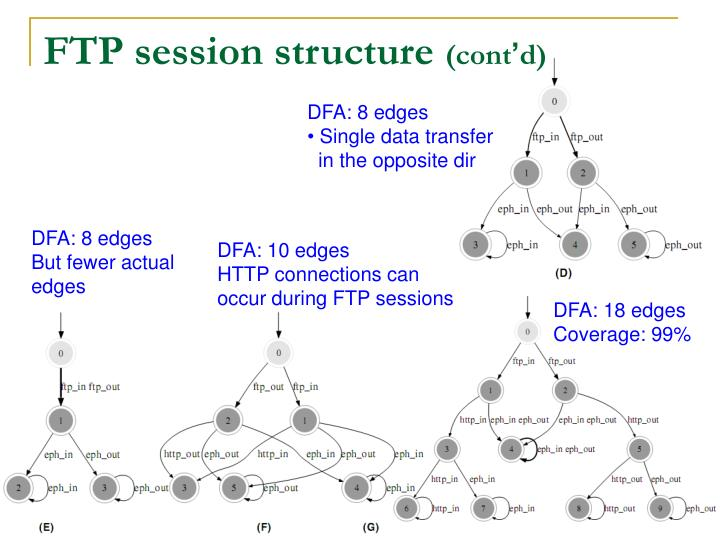 FTP session structure