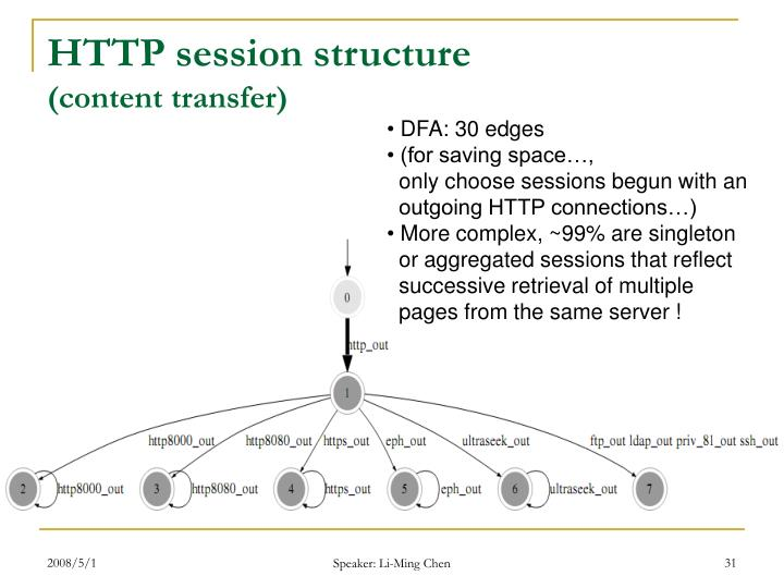 HTTP session structure