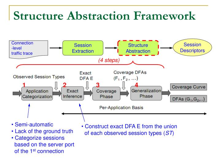 Structure Abstraction Framework