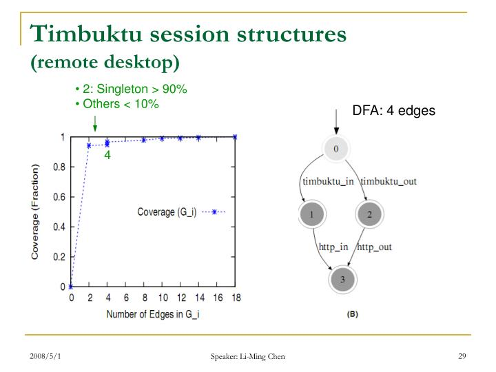 Timbuktu session structures
