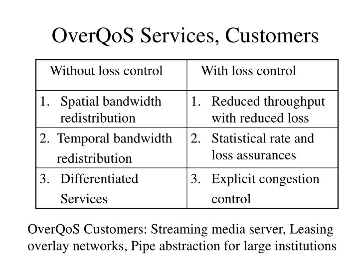 OverQoS Services, Customers