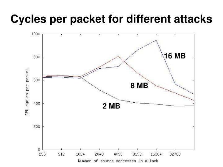 Cycles per packet for different attacks