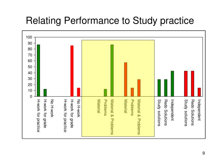 Relating Performance to Study practice