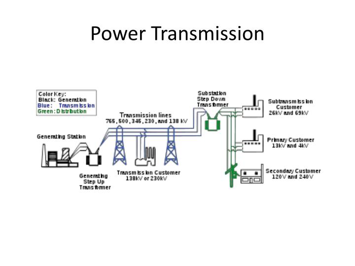 Power Transmission
