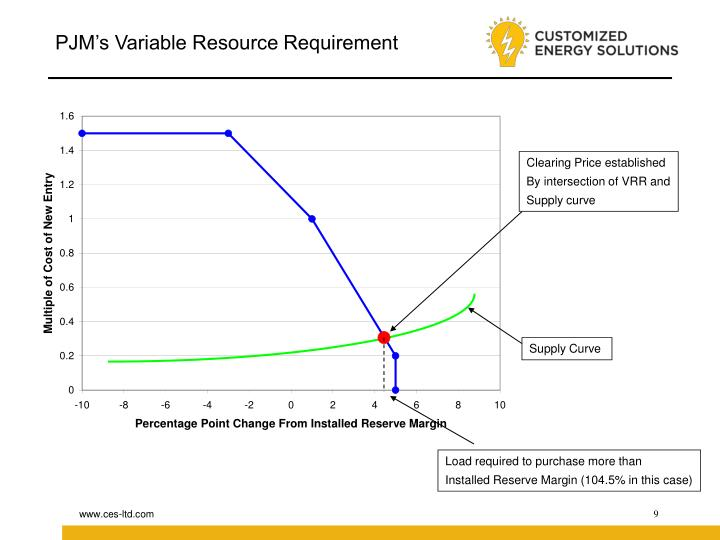 PJM's Variable Resource Requirement