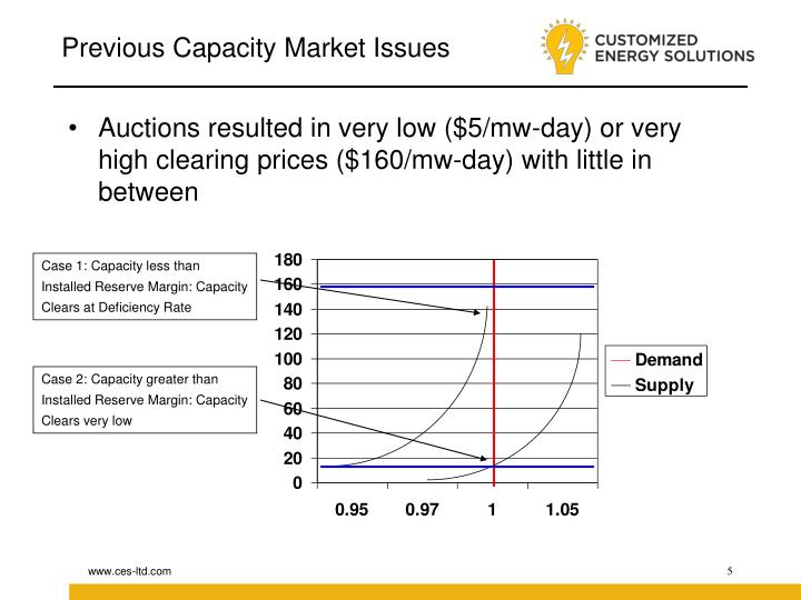Previous Capacity Market Issues