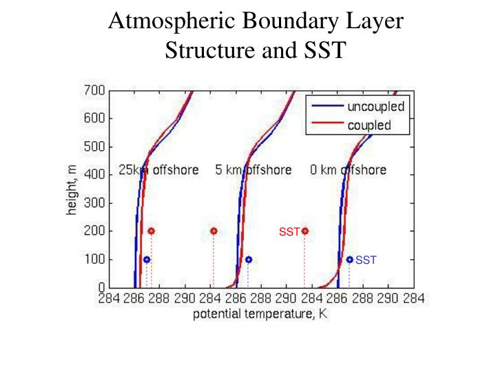 Atmospheric Boundary Layer Structure and SST