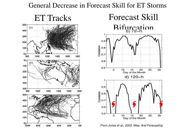 General Decrease in Forecast Skill for ET Storms
