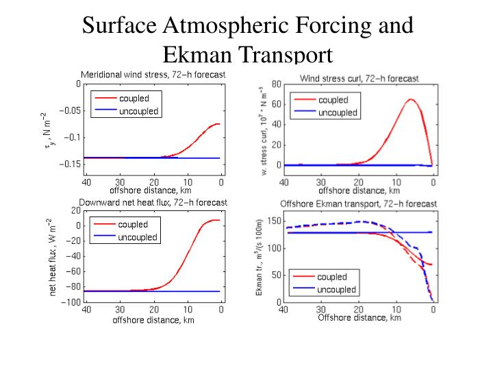 Surface Atmospheric Forcing and Ekman Transport