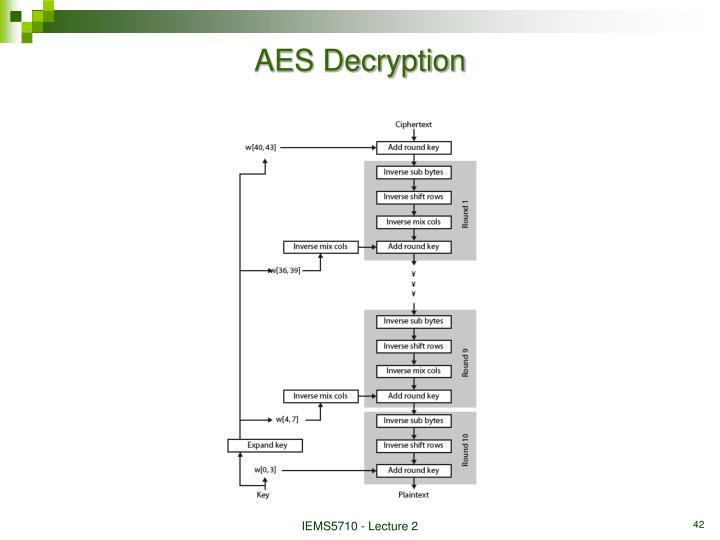 AES Decryption