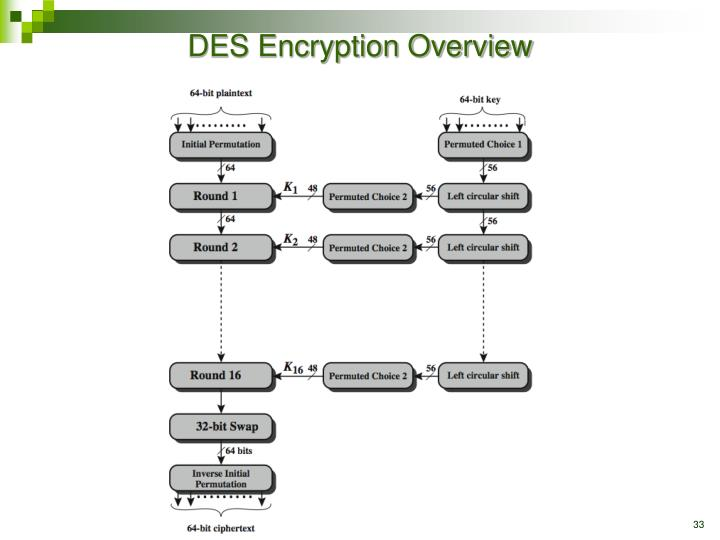 DES Encryption Overview