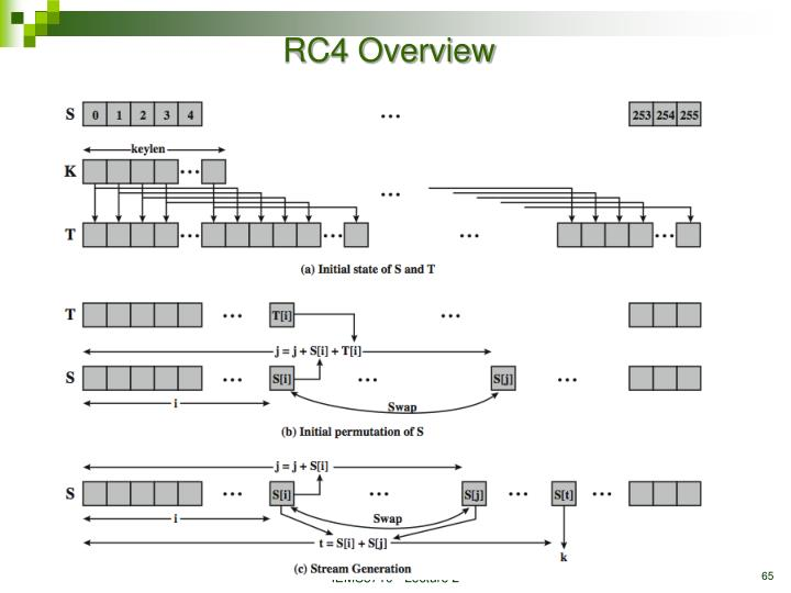 RC4 Overview