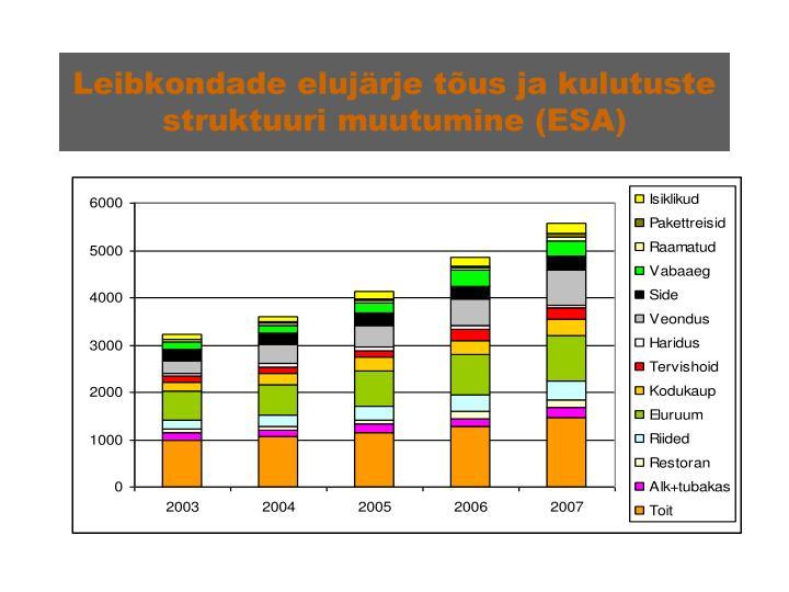 Leibkondade elujärje tõus ja kulutuste struktuuri muutumine (ESA)