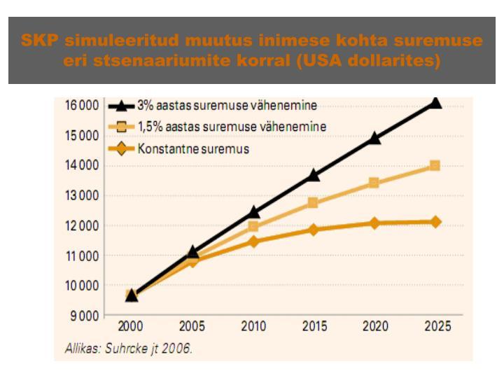 SKP simuleeritud muutus inimese kohta suremuse eri stsenaariumite korral (USA dollarites)