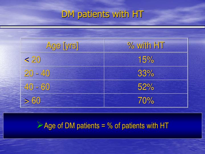 DM patients with HT