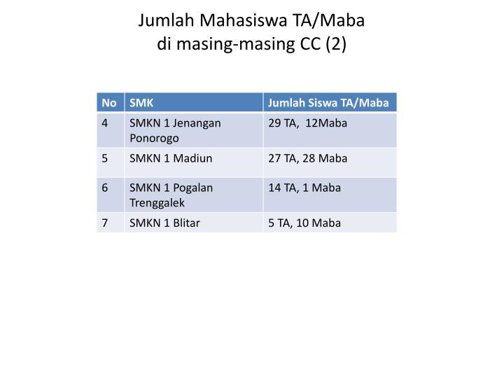 Jumlah Mahasiswa TA/Maba