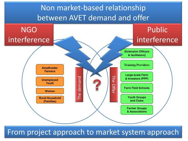 Non market-based relationship