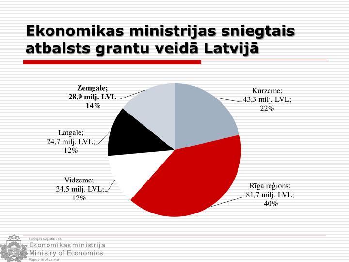 Ekonomikas ministrijas sniegtais atbalsts grantu veidā Latvijā
