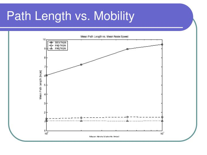Path Length vs. Mobility