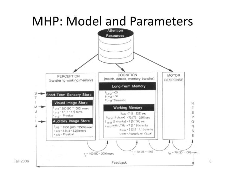 MHP: Model and Parameters