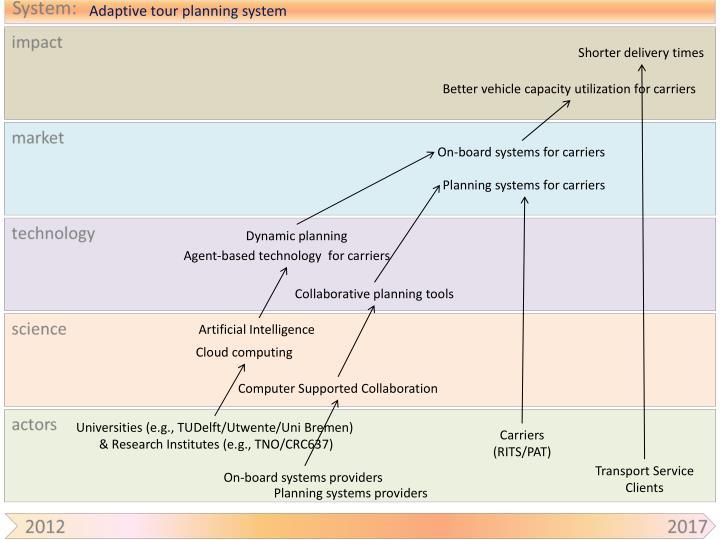 Adaptive tour planning system