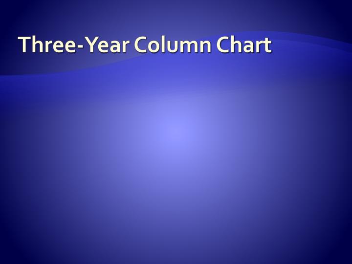 Three-Year Column Chart