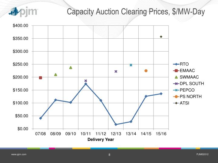 Capacity Auction Clearing Prices, $/MW-Day