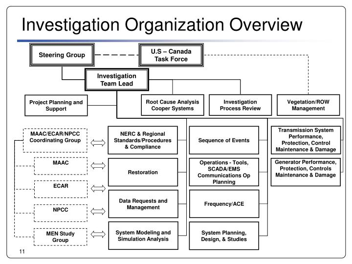 Investigation Organization Overview