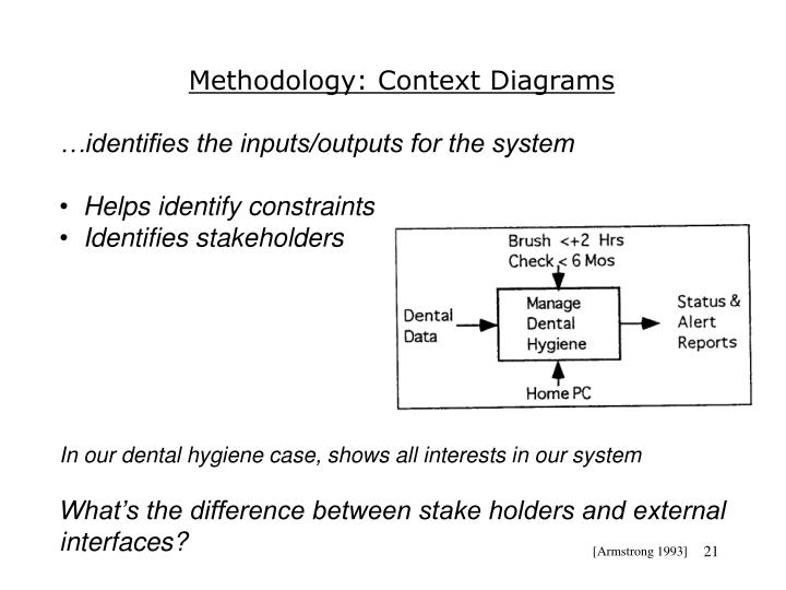 Methodology: Context Diagrams