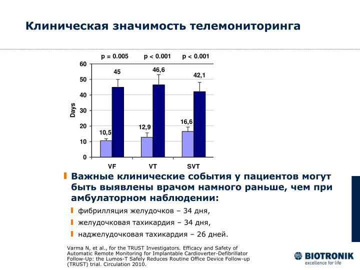 Клиническая значимость телемониторинга