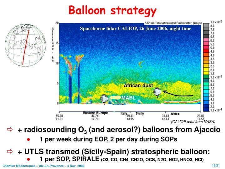 Balloon strategy