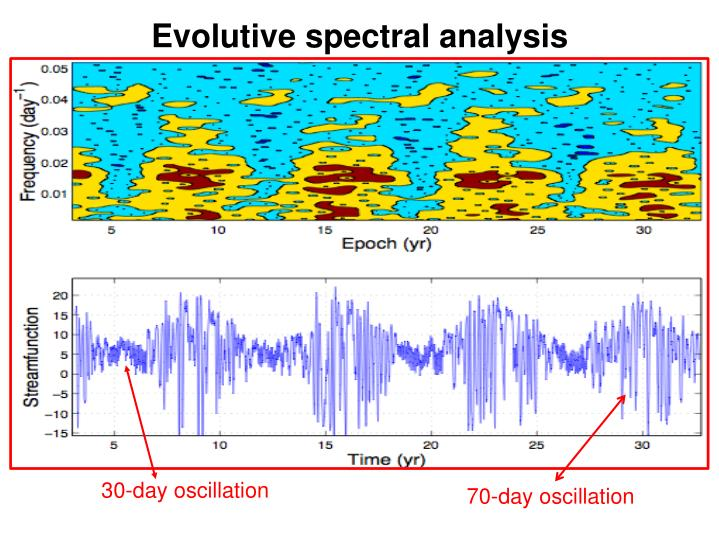 Evolutive spectral analysis