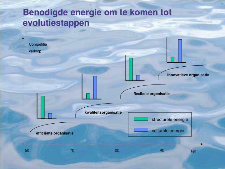 structurele energie