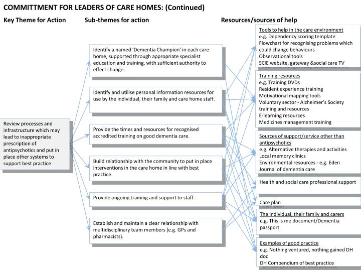 COMMITTMENT FOR LEADERS OF CARE HOMES: (Continued)