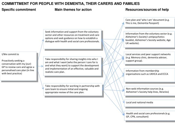 COMMITTMENT FOR PEOPLE WITH DEMENTIA, THEIR CARERS AND FAMILIES